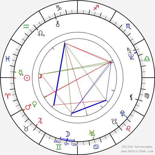 Nigel Dick birth chart, Nigel Dick astro natal horoscope, astrology