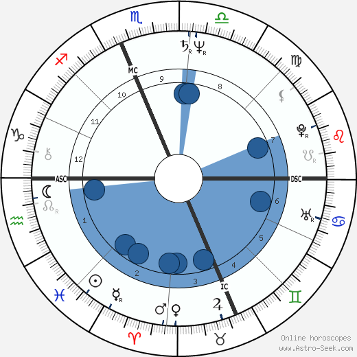 Ron Jeremy horoscope, astrology, sign, zodiac, date of birth, instagram