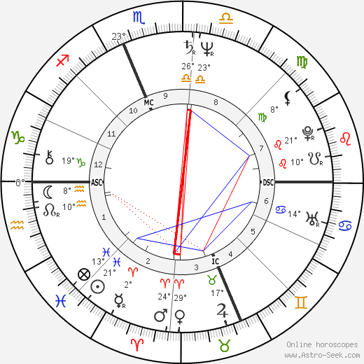 Ron Jeremy birth chart, biography, wikipedia 2020, 2021
