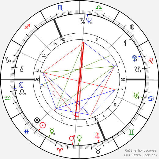 Ron Jeremy birth chart, Ron Jeremy astro natal horoscope, astrology