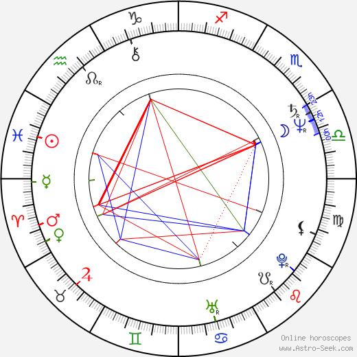 Rose Laurens день рождения гороскоп, Rose Laurens Натальная карта онлайн