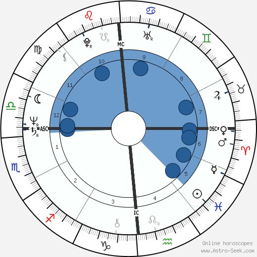 Russ Feingold wikipedia, horoscope, astrology, instagram