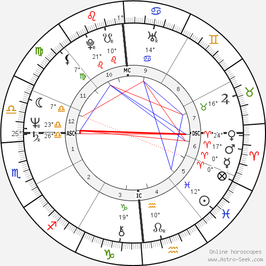 Russ Feingold birth chart, biography, wikipedia 2018, 2019
