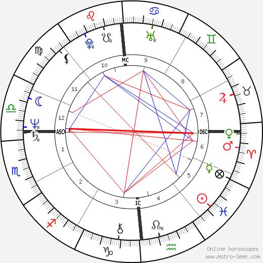 Расс Файнголд Russ Feingold день рождения гороскоп, Russ Feingold Натальная карта онлайн