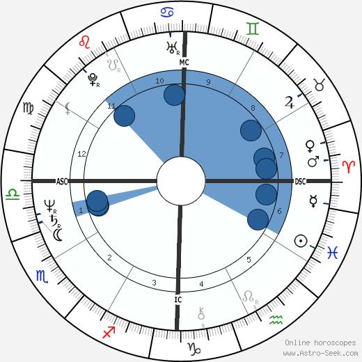 Scott Hicks wikipedia, horoscope, astrology, instagram