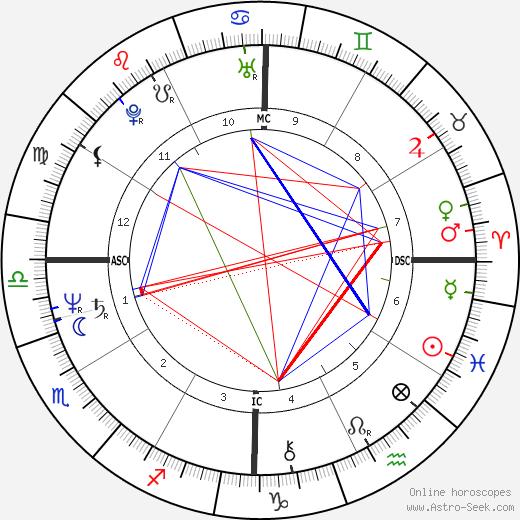 Scott Hicks astro natal birth chart, Scott Hicks horoscope, astrology