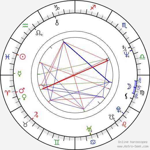 Sinan Çetin birth chart, Sinan Çetin astro natal horoscope, astrology