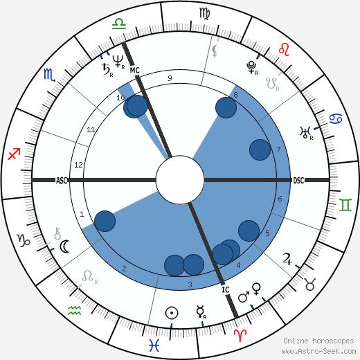 Stuart Nevitt wikipedia, horoscope, astrology, instagram