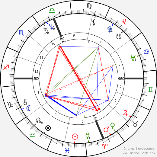 Stuart Nevitt birth chart, Stuart Nevitt astro natal horoscope, astrology