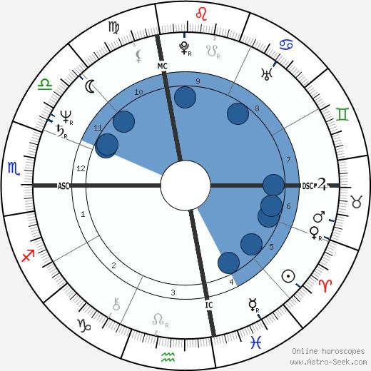 Tom Hume wikipedia, horoscope, astrology, instagram