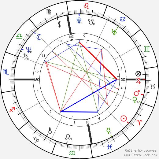 Tom Hume astro natal birth chart, Tom Hume horoscope, astrology