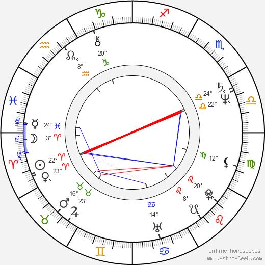 Álex Angulo birth chart, biography, wikipedia 2020, 2021
