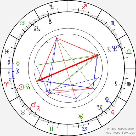 Álex Angulo birth chart, Álex Angulo astro natal horoscope, astrology