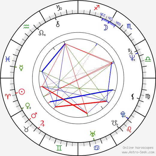 Alf Humphreys birth chart, Alf Humphreys astro natal horoscope, astrology