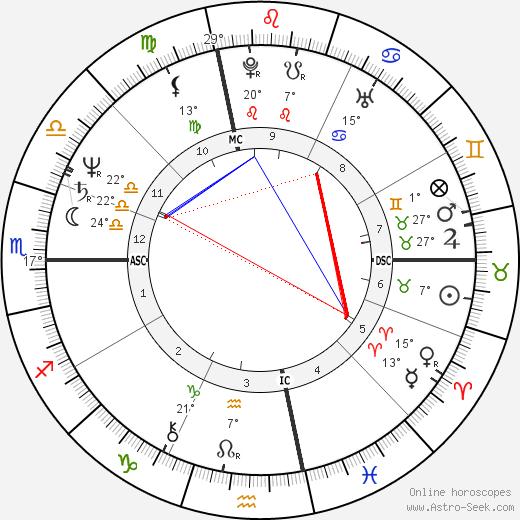 Arielle Dombasle birth chart, biography, wikipedia 2019, 2020