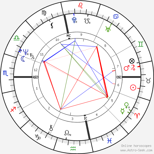 Arielle Dombasle astro natal birth chart, Arielle Dombasle horoscope, astrology