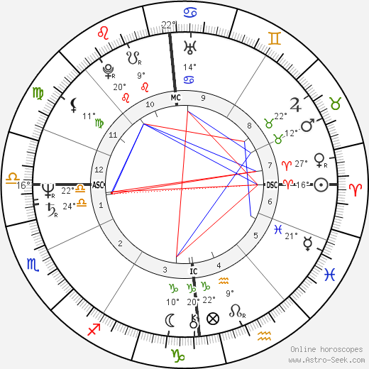 Christopher Franke birth chart, biography, wikipedia 2019, 2020