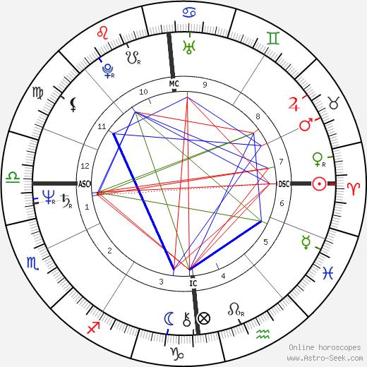 Christopher Franke astro natal birth chart, Christopher Franke horoscope, astrology