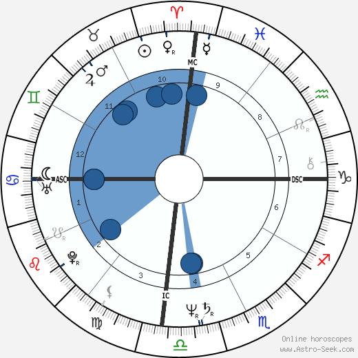 Cynthia Riveroll wikipedia, horoscope, astrology, instagram