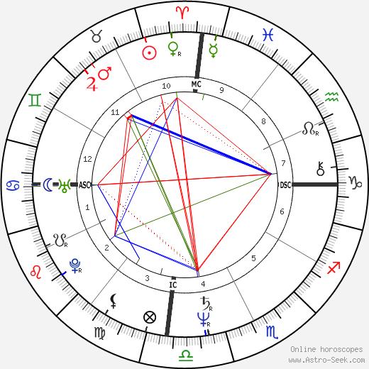 Cynthia Riveroll tema natale, oroscopo, Cynthia Riveroll oroscopi gratuiti, astrologia