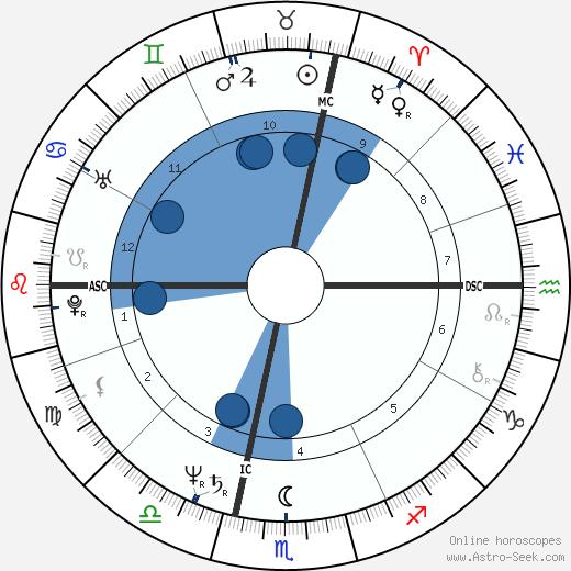 Dean Andre wikipedia, horoscope, astrology, instagram