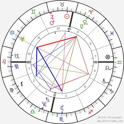 Dean Andre день рождения гороскоп, Dean Andre Натальная карта онлайн
