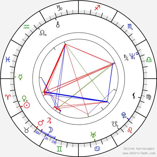 Diogo Dória birth chart, Diogo Dória astro natal horoscope, astrology
