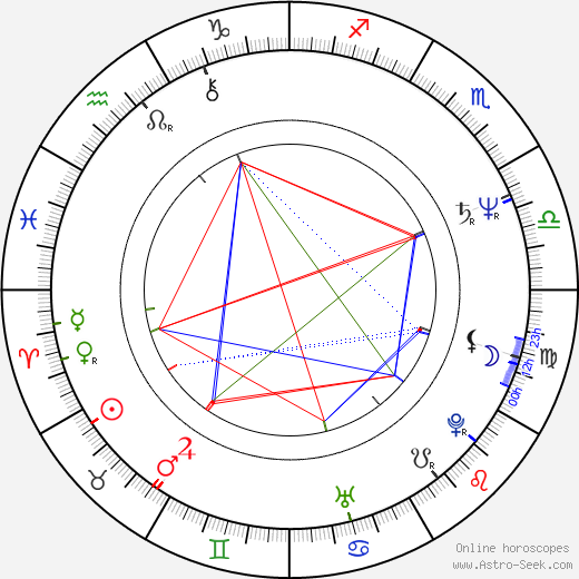 Ely Galleani tema natale, oroscopo, Ely Galleani oroscopi gratuiti, astrologia