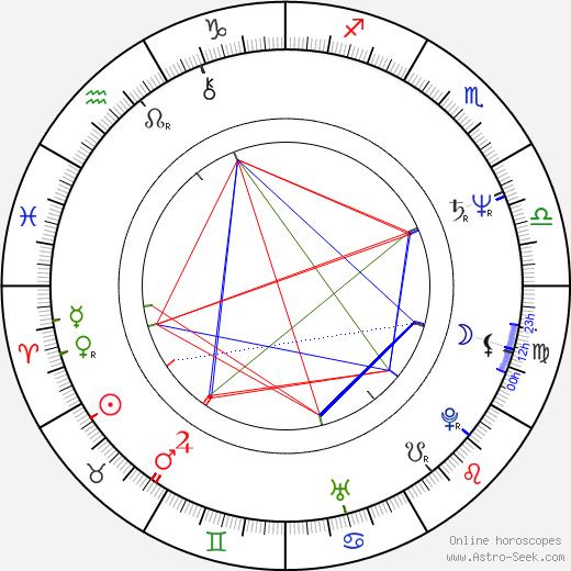 Eric Bogosian birth chart, Eric Bogosian astro natal horoscope, astrology