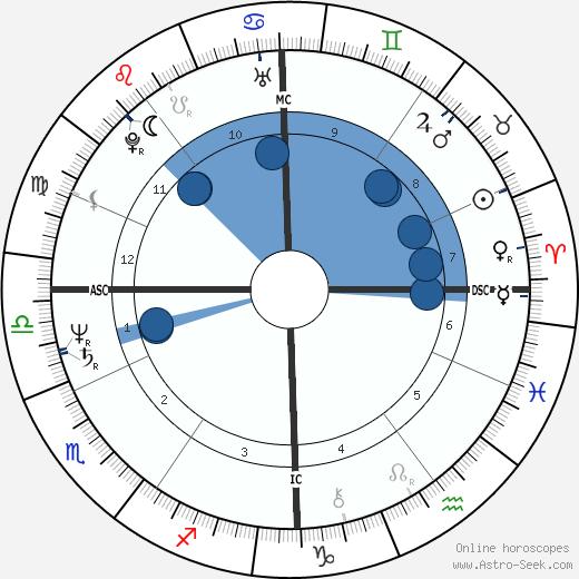 Evelyne Bouix wikipedia, horoscope, astrology, instagram