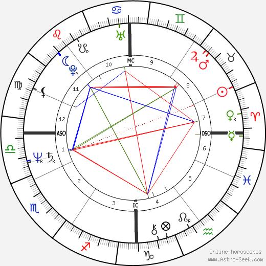 Evelyne Bouix tema natale, oroscopo, Evelyne Bouix oroscopi gratuiti, astrologia