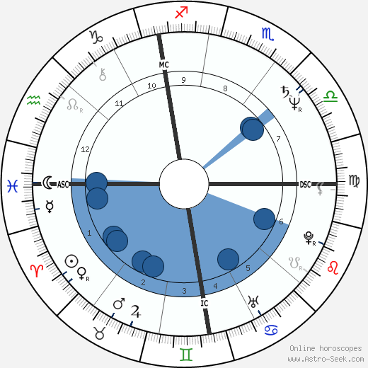 Guy Verhofstadt wikipedia, horoscope, astrology, instagram