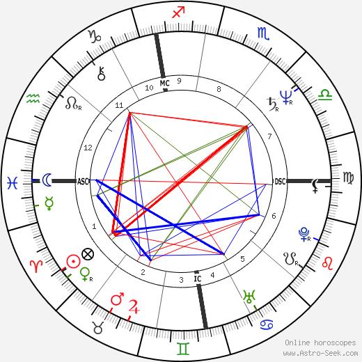 Guy Verhofstadt astro natal birth chart, Guy Verhofstadt horoscope, astrology