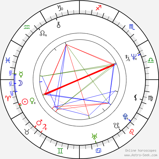 Heikki Hämäläinen astro natal birth chart, Heikki Hämäläinen horoscope, astrology