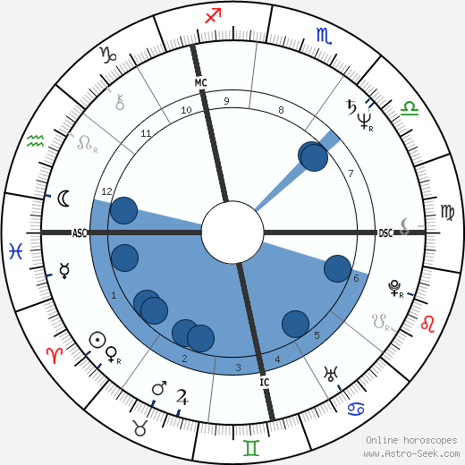Heiner Lauterbach wikipedia, horoscope, astrology, instagram