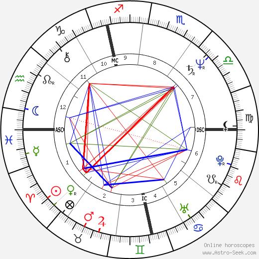 Heiner Lauterbach birth chart, Heiner Lauterbach astro natal horoscope, astrology