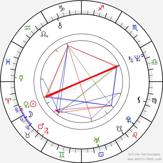 Hervé Palud birth chart, Hervé Palud astro natal horoscope, astrology