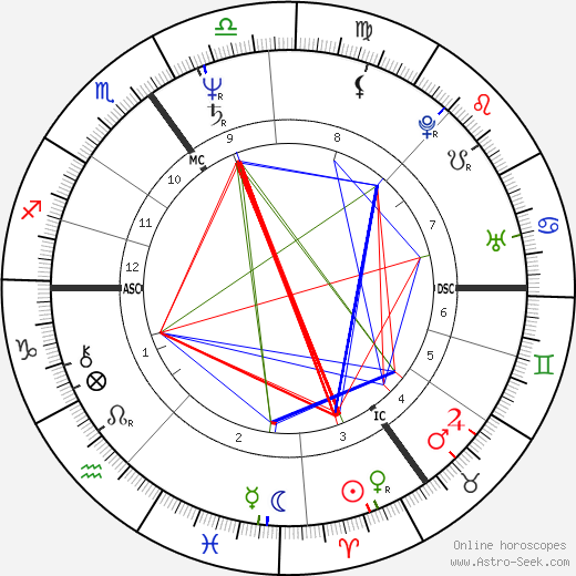 Huw Edwards tema natale, oroscopo, Huw Edwards oroscopi gratuiti, astrologia