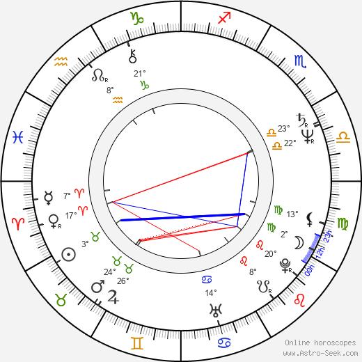 James Russo birth chart, biography, wikipedia 2019, 2020
