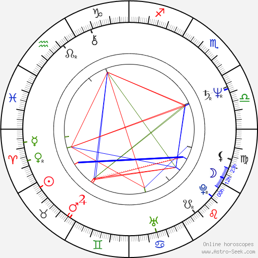 James Russo astro natal birth chart, James Russo horoscope, astrology