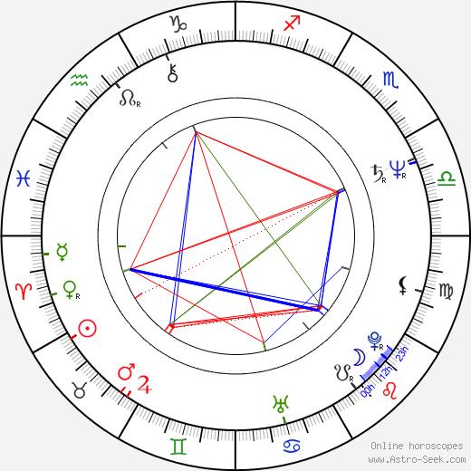 Jana Ševčíková tema natale, oroscopo, Jana Ševčíková oroscopi gratuiti, astrologia