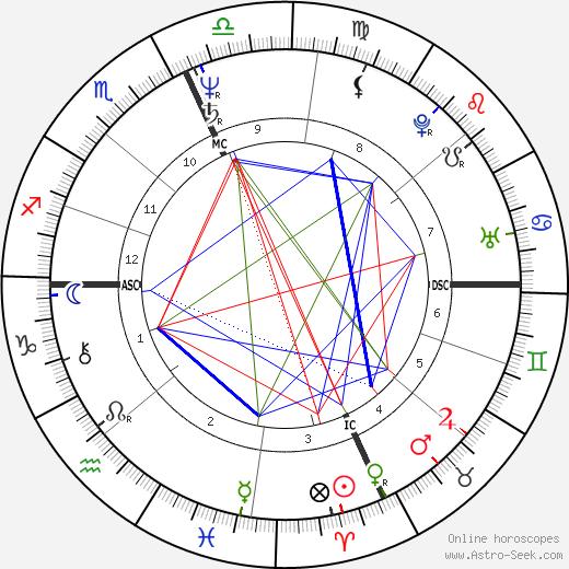 Джанет Линн Janet Lynn день рождения гороскоп, Janet Lynn Натальная карта онлайн