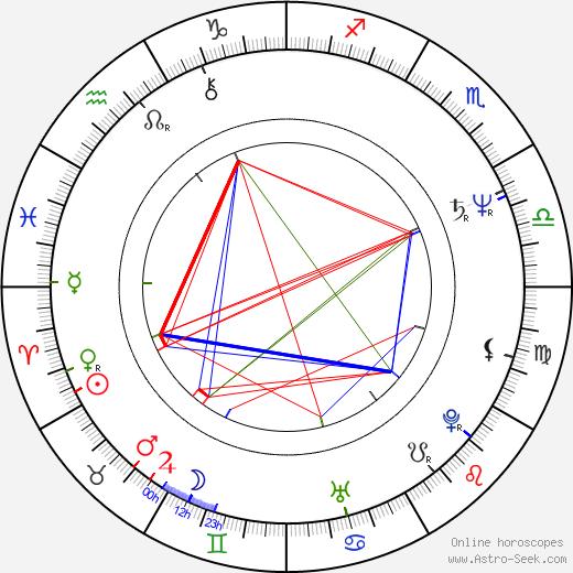 Jay O. Sanders день рождения гороскоп, Jay O. Sanders Натальная карта онлайн