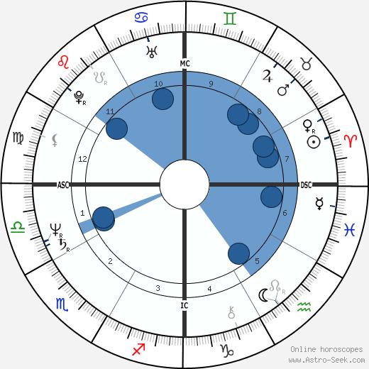 Jean-Marie Boimond wikipedia, horoscope, astrology, instagram