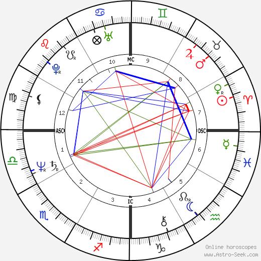 Jean-Marie Boimond день рождения гороскоп, Jean-Marie Boimond Натальная карта онлайн