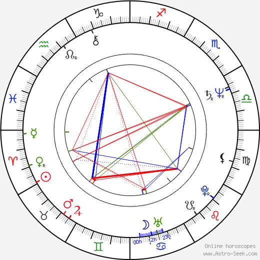Joe Bausch astro natal birth chart, Joe Bausch horoscope, astrology