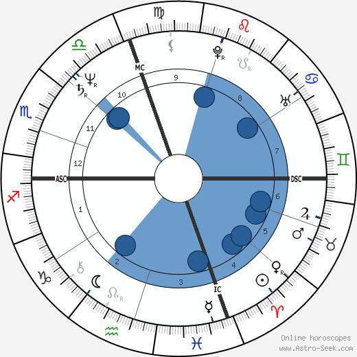Katherine Ippolito wikipedia, horoscope, astrology, instagram