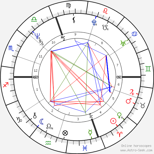 Katherine Ippolito tema natale, oroscopo, Katherine Ippolito oroscopi gratuiti, astrologia