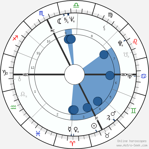 Kim Gordon wikipedia, horoscope, astrology, instagram