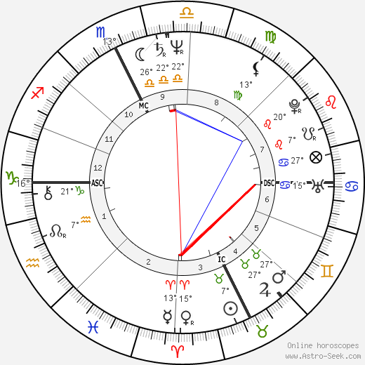 Kim Gordon birth chart, biography, wikipedia 2019, 2020